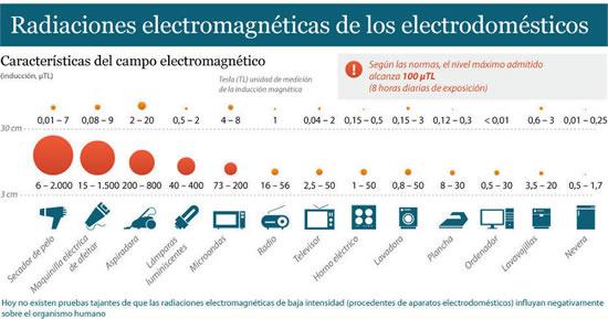 Radiaciones de los electrodomésticos