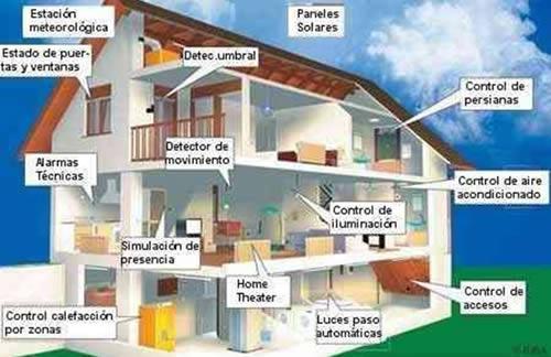 control de vivienda