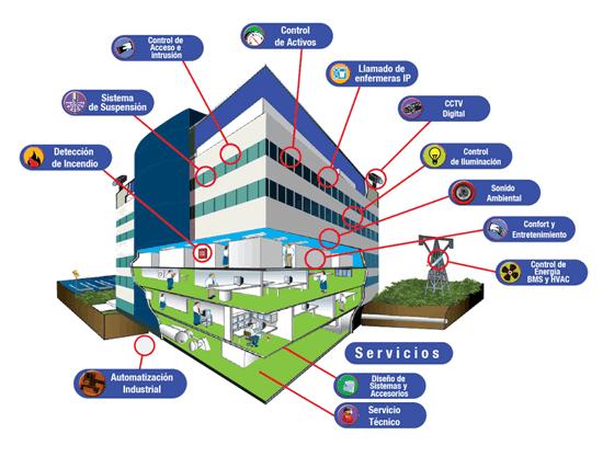 Edificio inteligente larestel instaladores en dom tica - Empresas domotica madrid ...